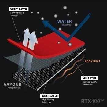 TridentUK RTX400 Drysuit Fabric